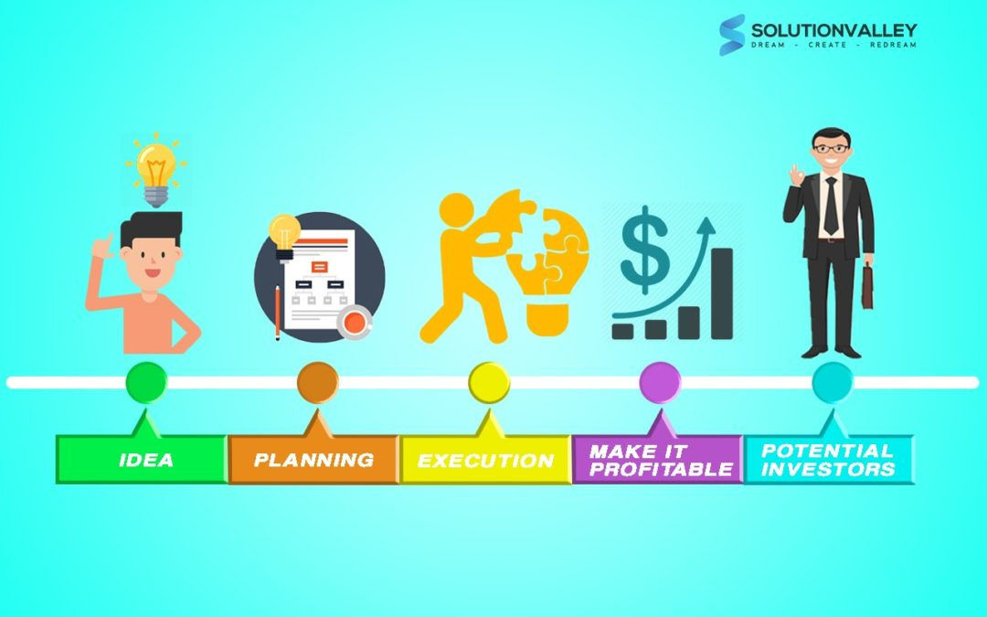 SECRET: How Do I Present a Business Plan to the Potential Investors