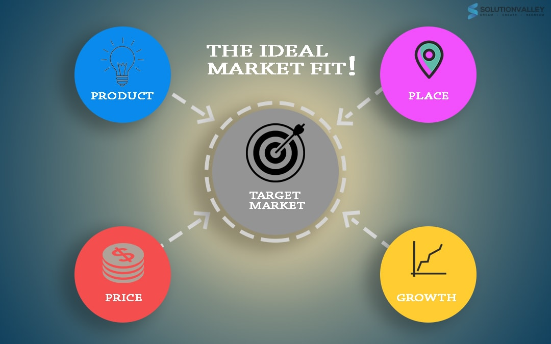 The ideal Market Fit For Your Business: A One Stop Guide !